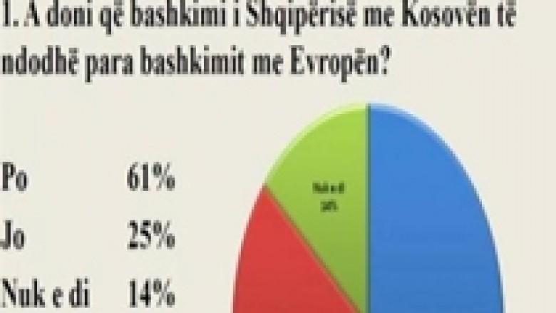 Kundër bashkimit me Kosovën, 25 për qind e shqiptarëve
