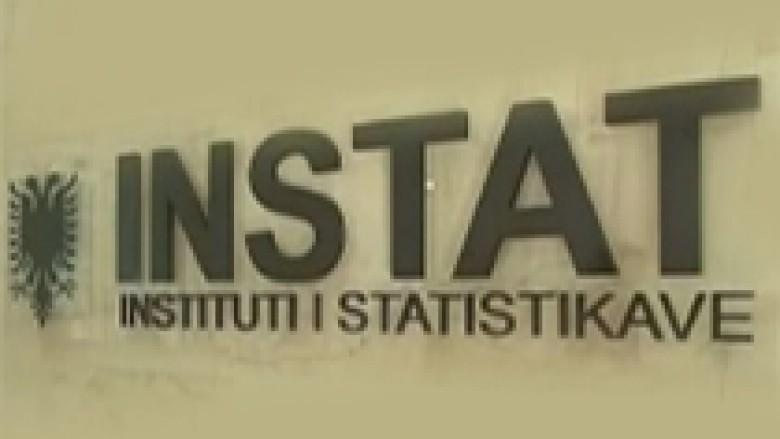 INSTAT: Eksportet shqiptare u rriten