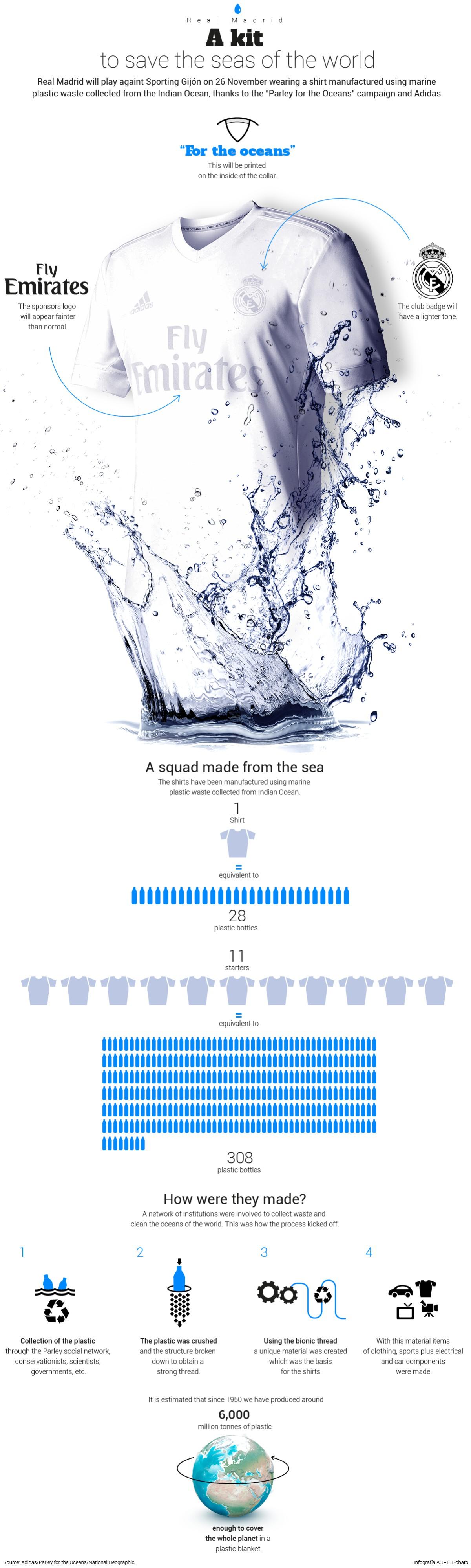 Për një fanella janë nevojitur 28 shishe të plastikë.