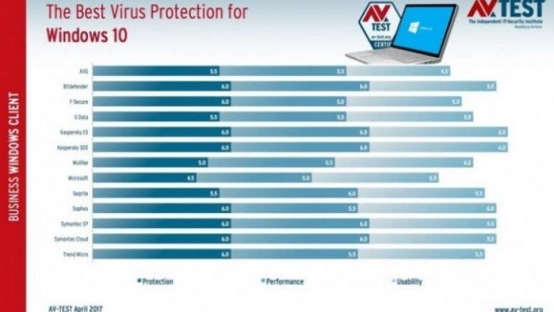 Kaspersky është antivirusi më i mirë për Windows 10