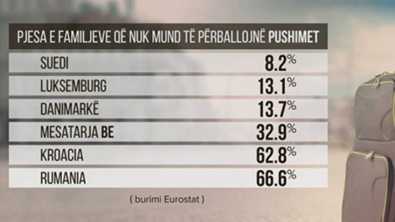 EUROSTAT: Pushimet s'i përballojnë një në tri familje evropiane