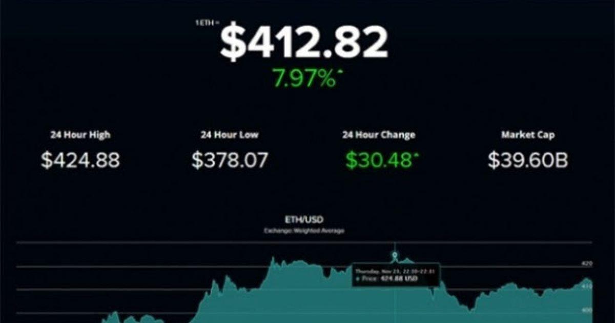 ethereum-arrin-vlere-te-re-rekorde