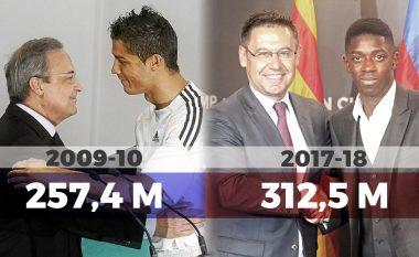 Barca thyen rekordin botëror të shpenzimeve brenda një sezoni, lë pas Realin