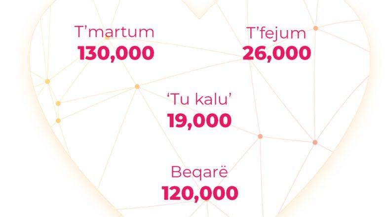 Statistikë: 120 mijë përdorues të rrjeteve sociale në Kosovë, deklarohen beqarë
