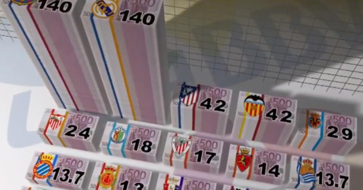 vit-rekord-per-futbollin-spanjoll-te-ardhurat-e-la-ligas-rriten-per-gjysme-miliard-euro