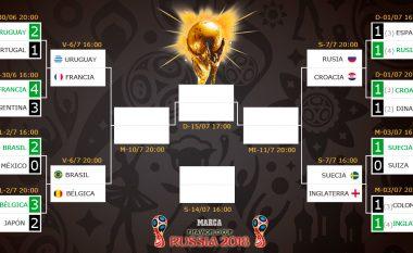 Tetë skuadra të forta, katër ndeshje spektakolare - Këto janë çiftet dhe datat e ndeshjeve çerekfinale