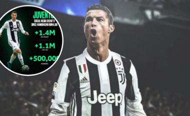 Efekti Ronaldo, Juventusi rritet për rreth tre milionë ndjekës në rrjetet sociale
