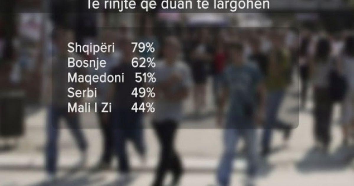 Të rinjtë duan të ikin, Gallup: Shqipëria me normën më të lartë në botë