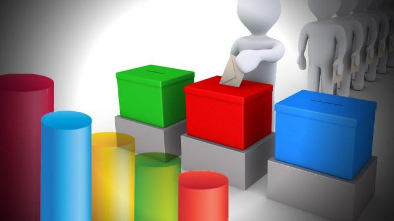 Kërkesat për zgjedhje dhe sondazhet, lojë politike