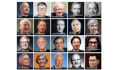 50 miliarderët për vitin 2019 sipas Forbes
