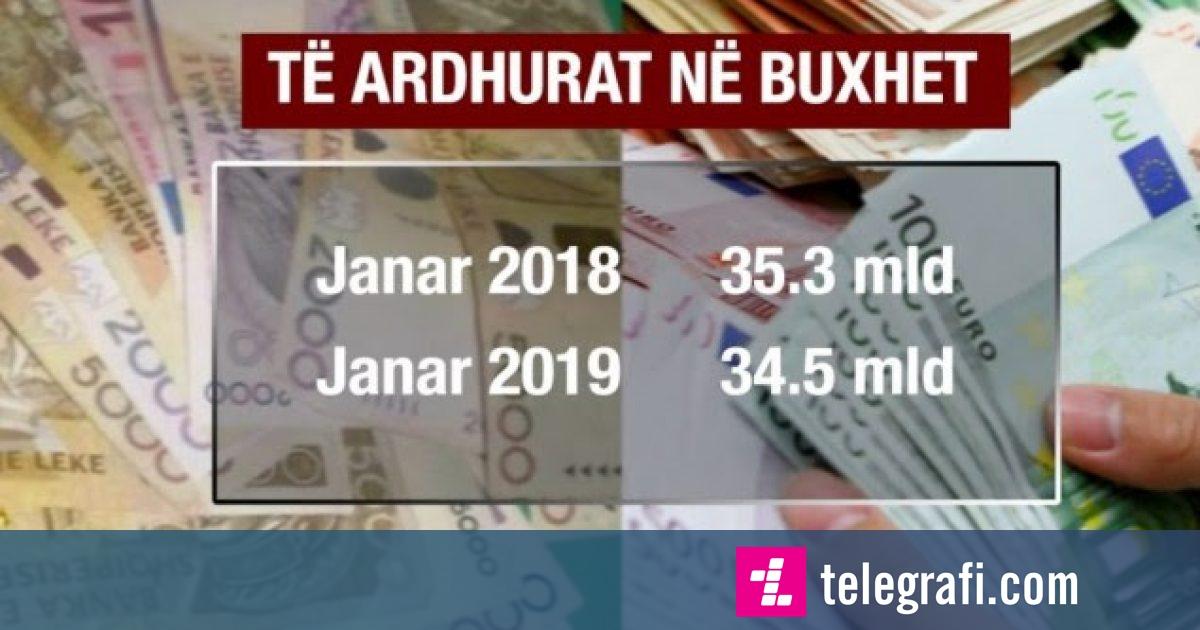 Shqipëri, ulen të ardhurat në buxhet gjatë muajit janar