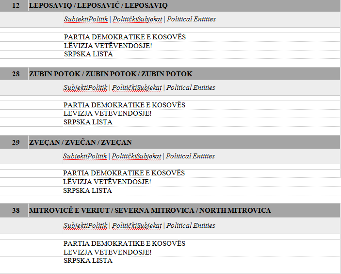 Zgjedhjet në veri, në garë PDK, VV dhe Lista serbe