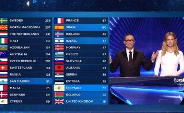 """Gjermania mori zero pikë në Izrael, nga votimi i publikut në """"Eurovision 2019"""""""