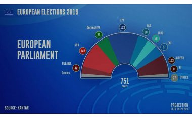 Pjesëmarrje historike për Parlamentin Evropian, ekstremistët ngjiten të udhëhequr nga Le Pen