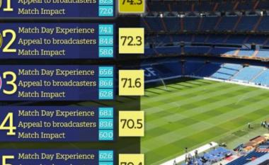 Stadiumi i Real Madridit më i vizituari në botë, i Barcelonës në vendin e gjashtë