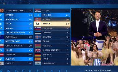 """Publiku kontestuan me revoltë shkëmbimin e pikëve mes Greqisë dhe Qipros në """"Eurovision 2019"""""""