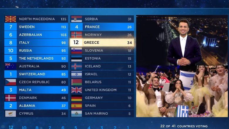 Greqia i dha 12 pikë Qipros duke shkaktuar shumë reagime në publik (Foto: Eurovision/YoyuTube)
