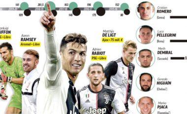 Juventusi po ndërton një super skuadër – qëllimi mbetet fitimi i Ligës së Kampionëve