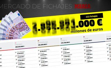 Afati kalimtar i verës deri më tani: Mbi 240 transferime dhe 1.9 miliard euro të shpenzuara