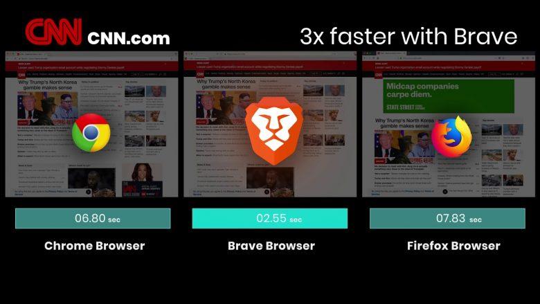 Brave Browser deri tri herë më i shpejtë se Chrome dhe Firefox