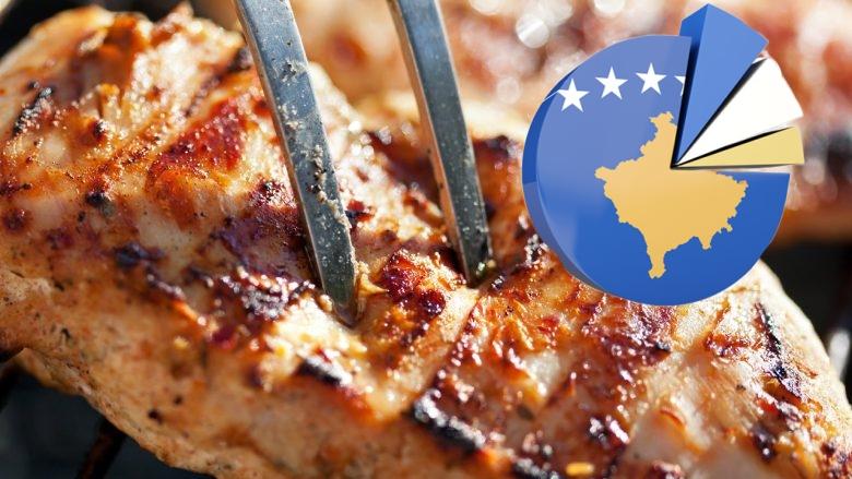 Mishi, ushqimi kryesor i kosovarëve – ai i pulës, më i preferuari