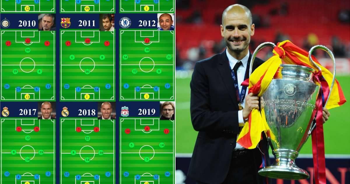 20 fituesit e fundit të Ligës së Kampionëve dhe formacionet që përdorën ata në finale