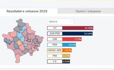 KQZ numëron mbi 70 për qind të votave, VV del e para në Gjakovë