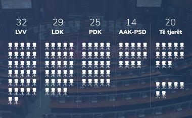 Kjo do të jetë ndarja e ulëseve në Kuvendin e Kosovës, prin LVV me 32 deputetë