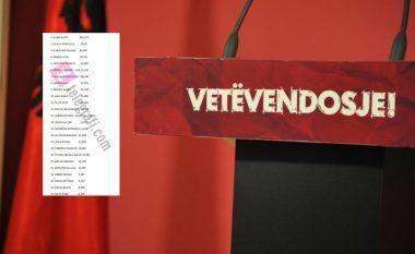 Lista e plotë e votave të kandidatëve për deputet nga radhët e LVV-së
