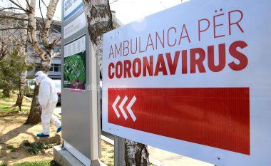 Edhe 183raste të reja me COVID-19 dhe 57 të shëruar në Kosovë