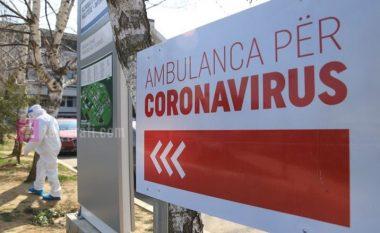20 raste të reja me coronavirus në Kosovë, shkon në 165 numri i të infektuarve