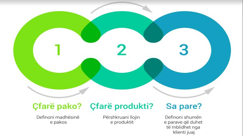 N'POST vjen me revolucion në shitjet online – prezanton platformën QuickQuick