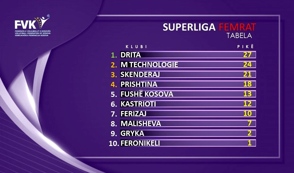 Tabela F - Volejboll: Drita lider në konkurrencën e femrave, Ferizaj në atë të meshkujve