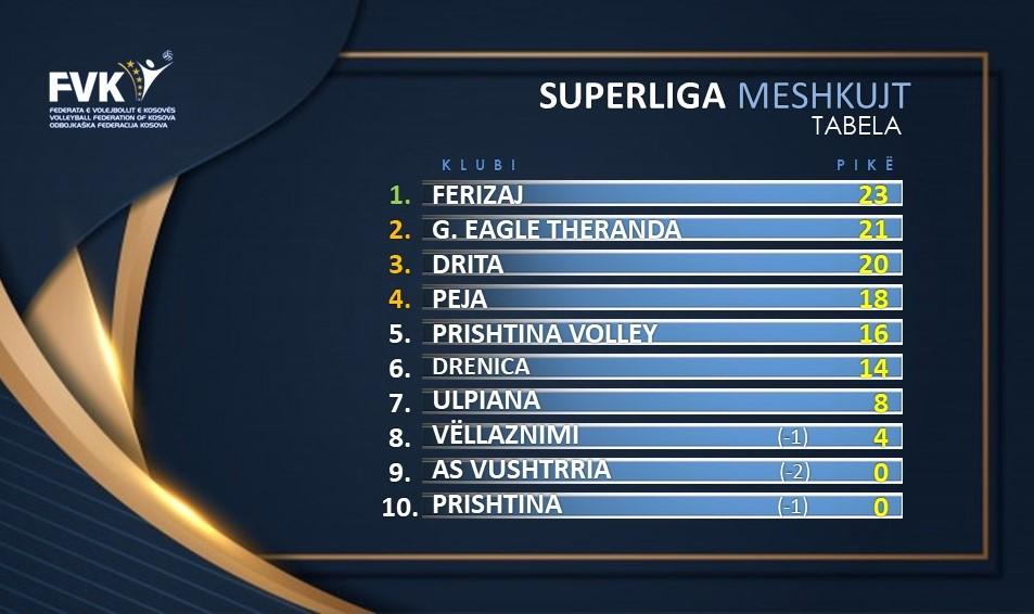Tabela M - Volejboll: Drita lider në konkurrencën e femrave, Ferizaj në atë të meshkujve