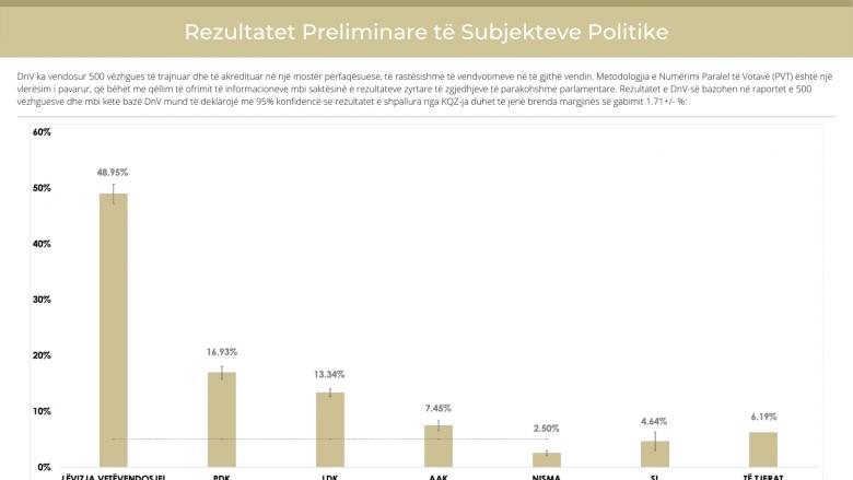 DnV publikon rezultatet preliminare: LVV 48.95%, PDK 16.95%, LDK 13.34% dhe AAK 7.45%
