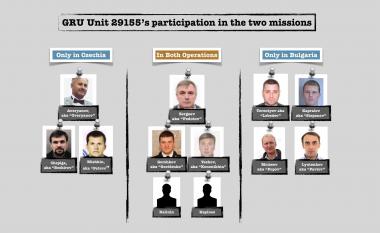 Si u përpoq Njësia 29155 e GRU-së ruse që nëpërmjet Çekisë dhe Bullgarisë të ndërhyjë në Ukrainë?