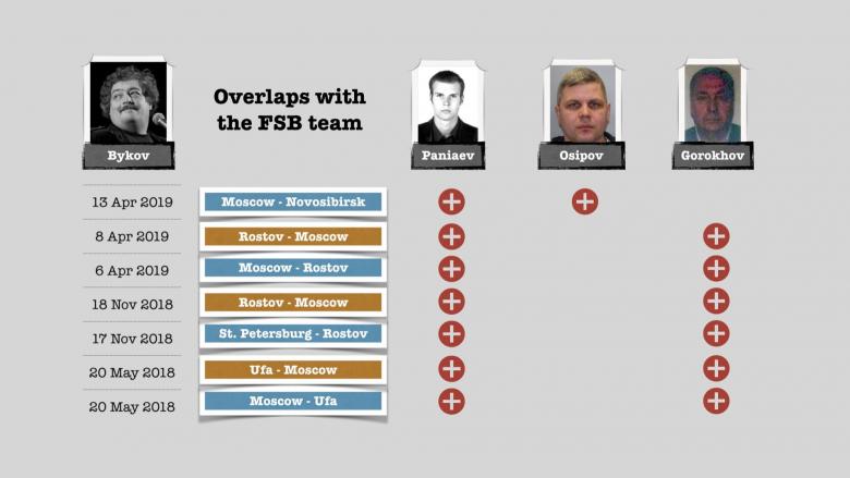 Tetë fluturimet e Dimitry Bykovit që ishte përcjell nga oficeret e FSB-së ruse | Foto: Bellingcat
