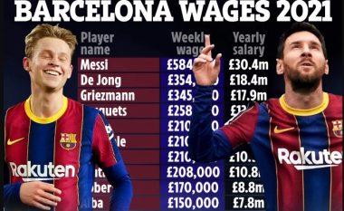 Mes krizës financiare, zbulohen pagat e çmendura të të gjithë lojtarëve të Barcelonës
