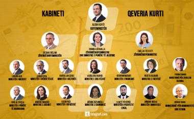 Pasuria e kabinetit Kurti – deklarimet për vitin 2020 dhe 2021