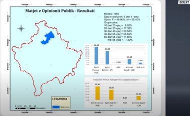 Balotazh në Mitrovicë sipas sondazhit të Klan Kosovës, prin Bedri Hamza