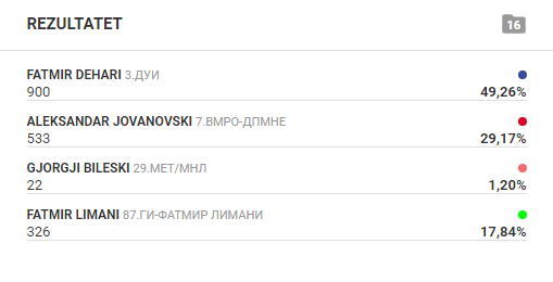 Nga 30% e votave të numëruara në Kërçovë, prin Fatmir Dehari