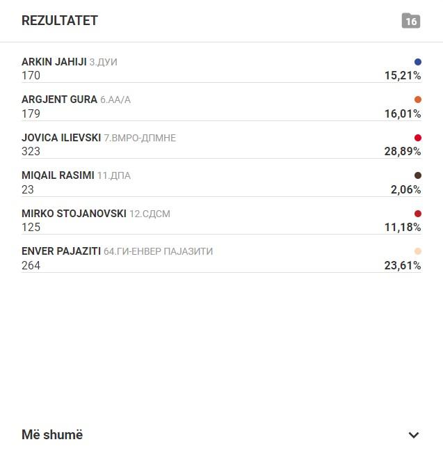 OBRM-PDUKM udhëheq në Bërvenicë me 25% të votave të numëruara