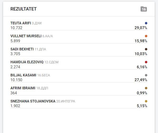 Mbi 96 përqind e votave të numëruara në Tetovë, këto janë rezultatet