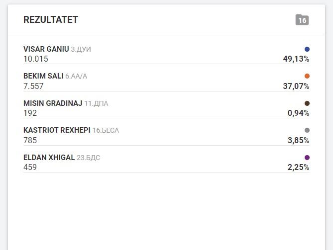 Vazhdon përpunimi i votave në Çair, këto janë rezultatet